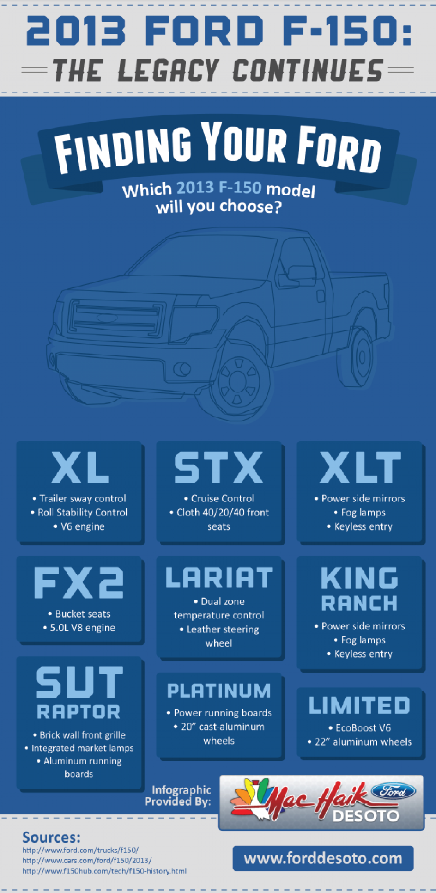2013 Ford F-150: The Legacy Continues Infographic