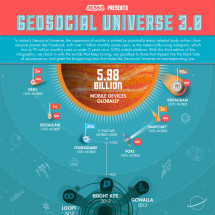 2013 Geosocial Universe 3.0 Infographic
