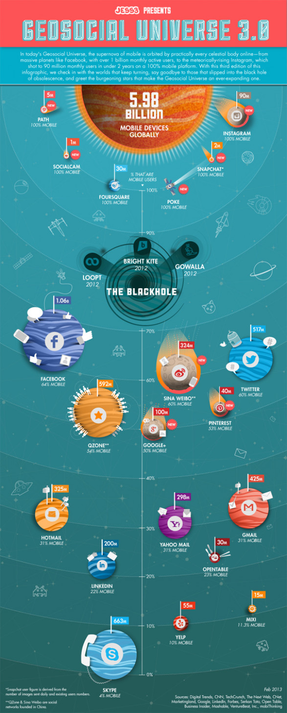 2013 Geosocial Universe By The Numbers