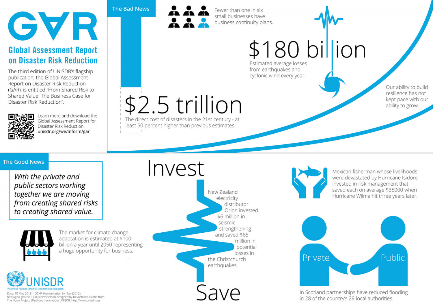 2013 Global Assessment Report for Disaster Risk Reduction Infographic