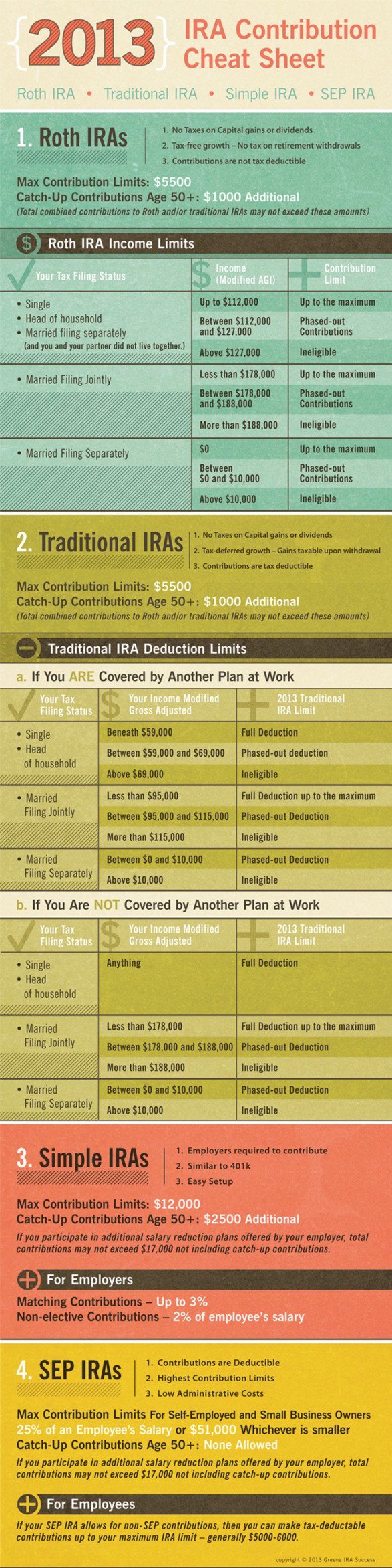 2013 IRA Contribution Limit Cheat Sheet