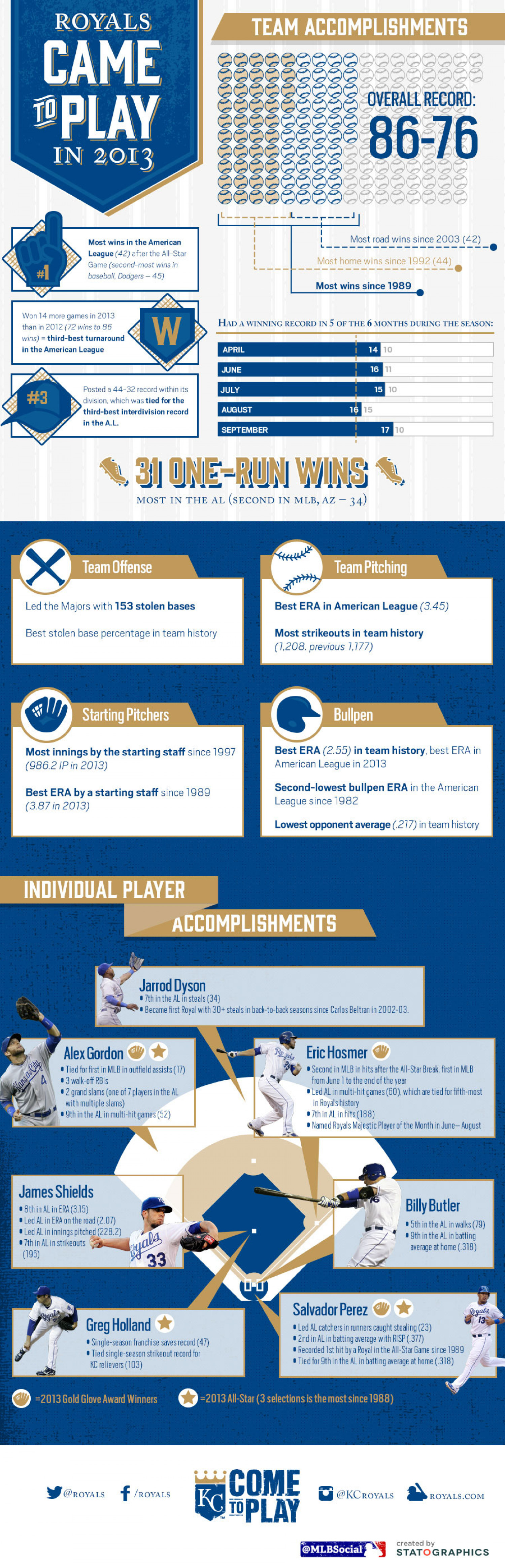 2013 Kansas City Royals Infographic