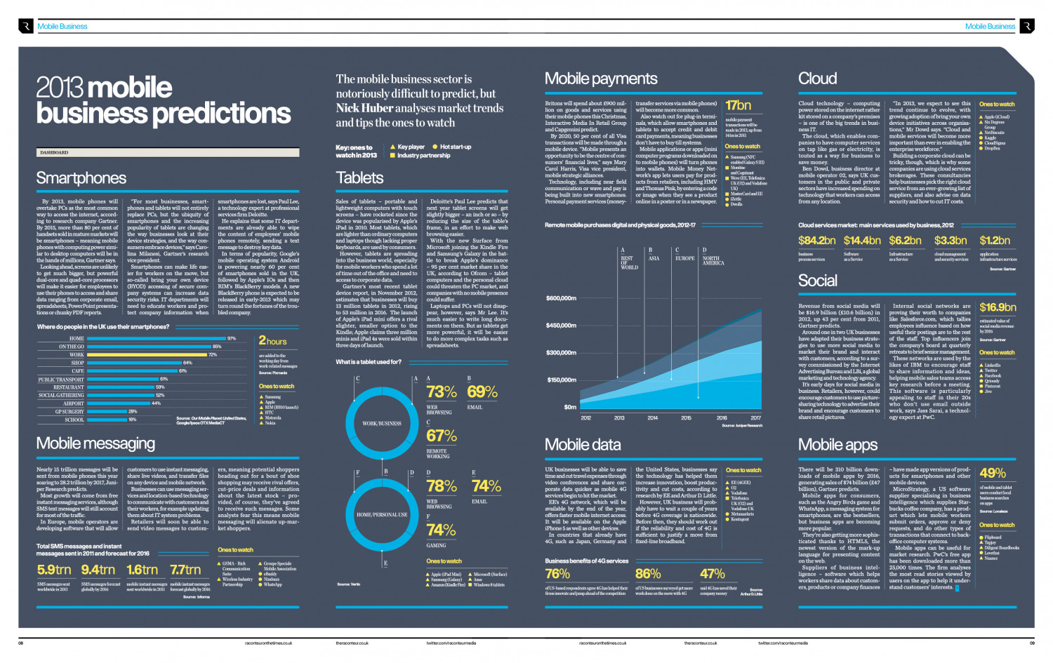 2013 Mobile Business Predictions Infographic