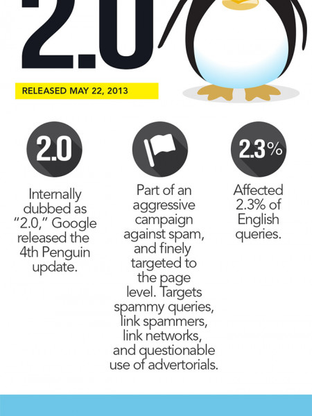 2013 Most Important Google Search Algorithm Updates Infographic