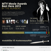 2013 MTV Movie Awards Best Hero by the Numbers Infographic