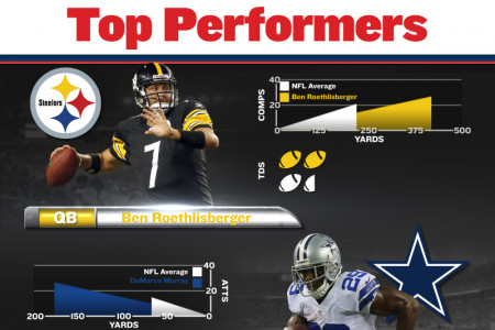 2013 NFL Week 3 Infographic