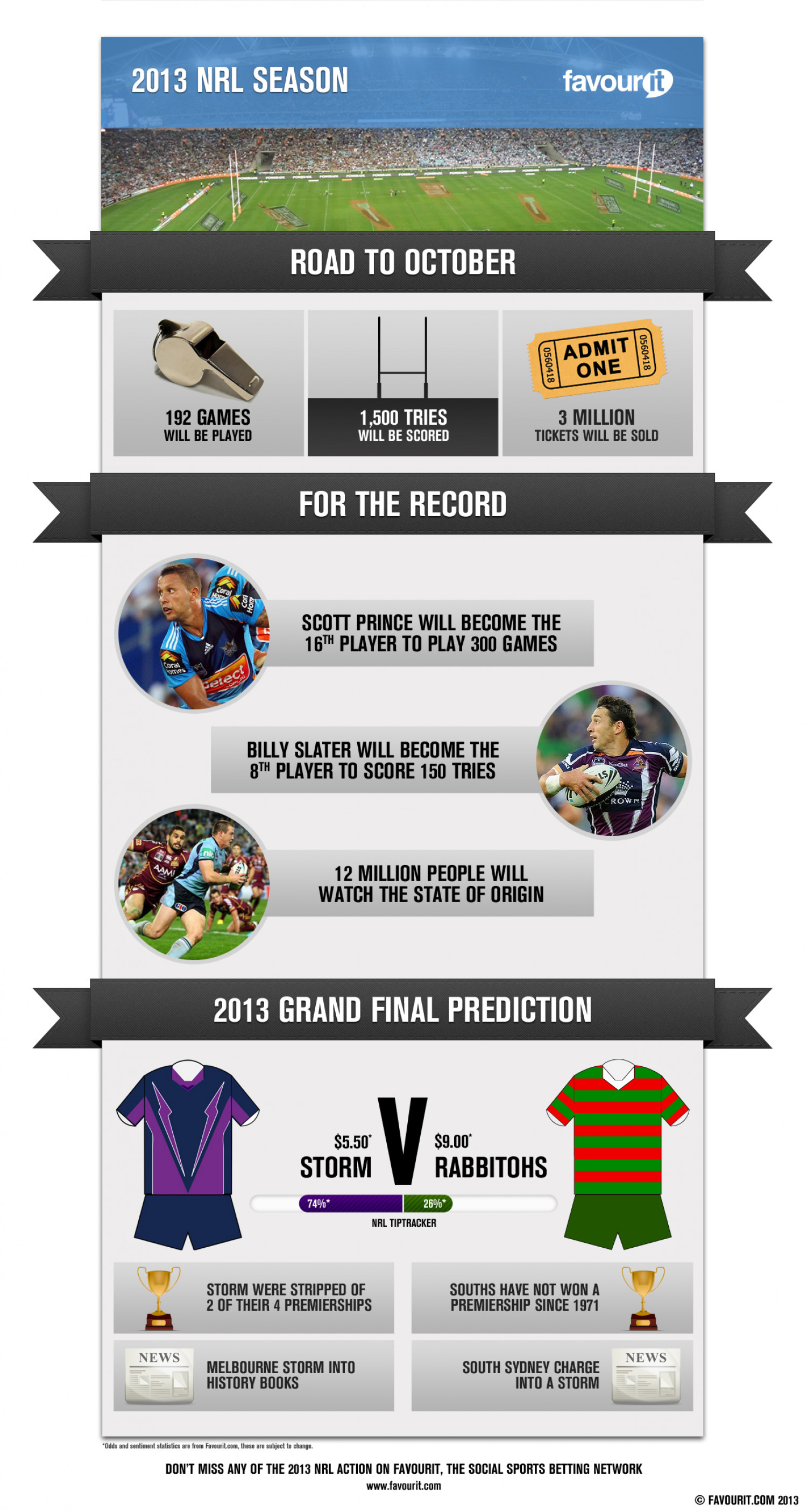 2013 NRL Season Infographic