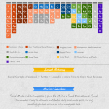 2013: Periodic Table of Social Media  Infographic