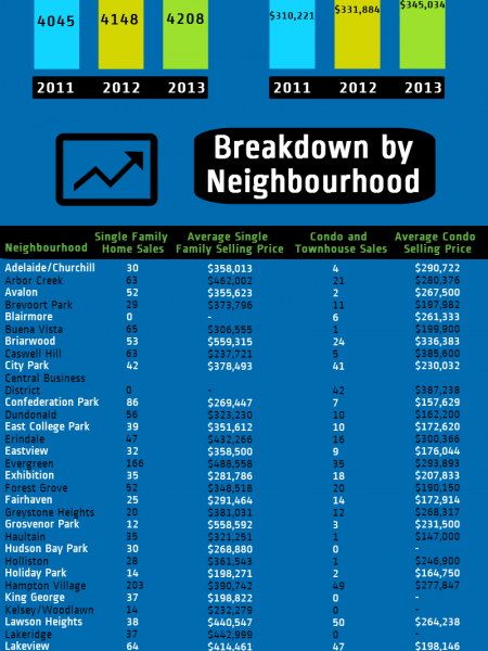 2013 Saskatoon real estate review Infographic