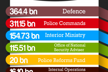 2013 Security Budget Infographic