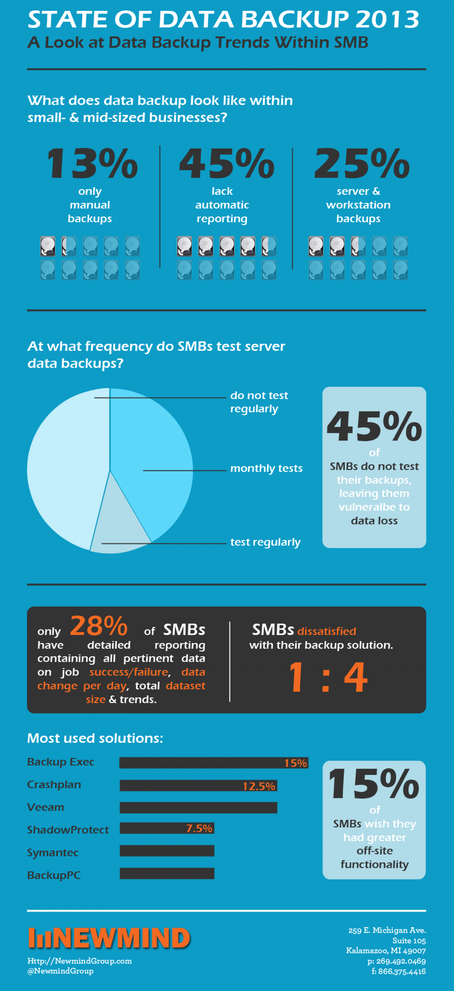 2013 State of Data Backup  Infographic