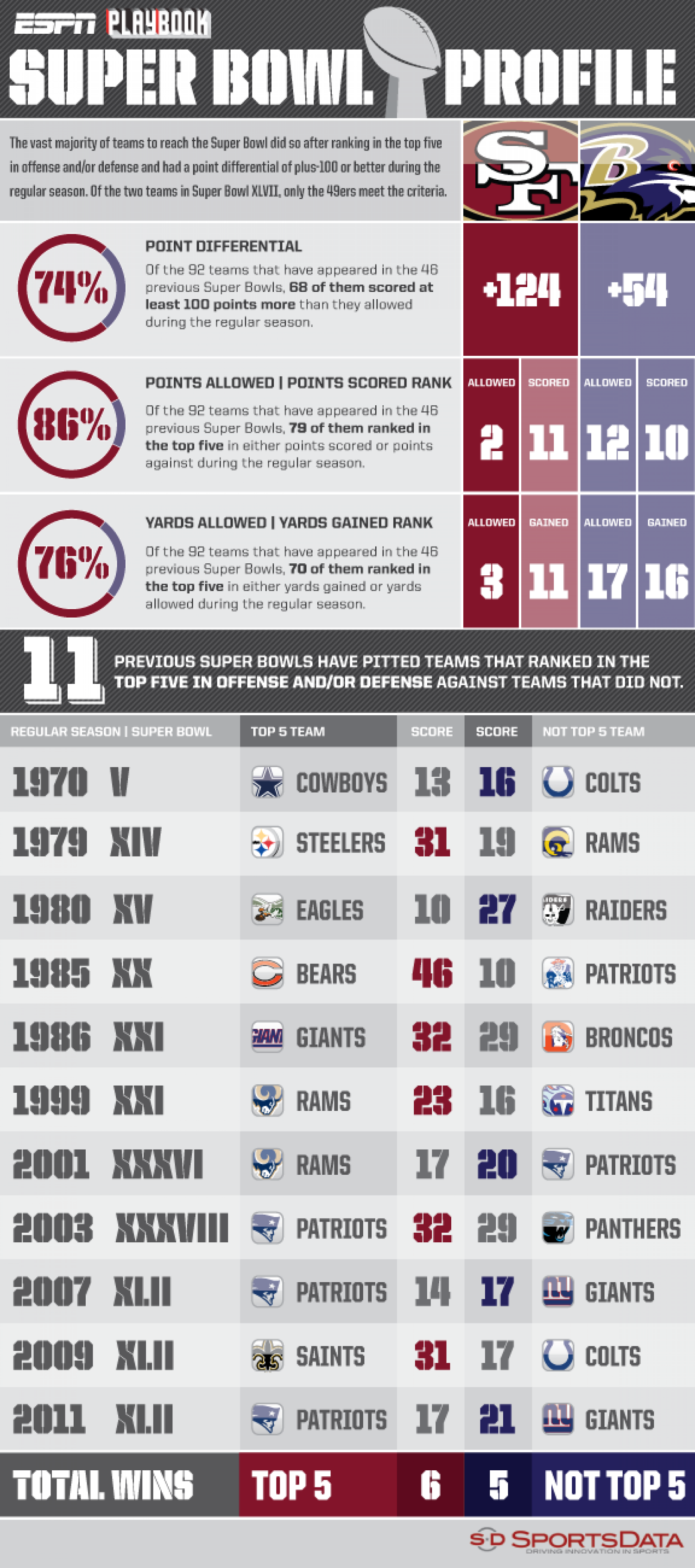 2013 Super Bowl Profile Infographic