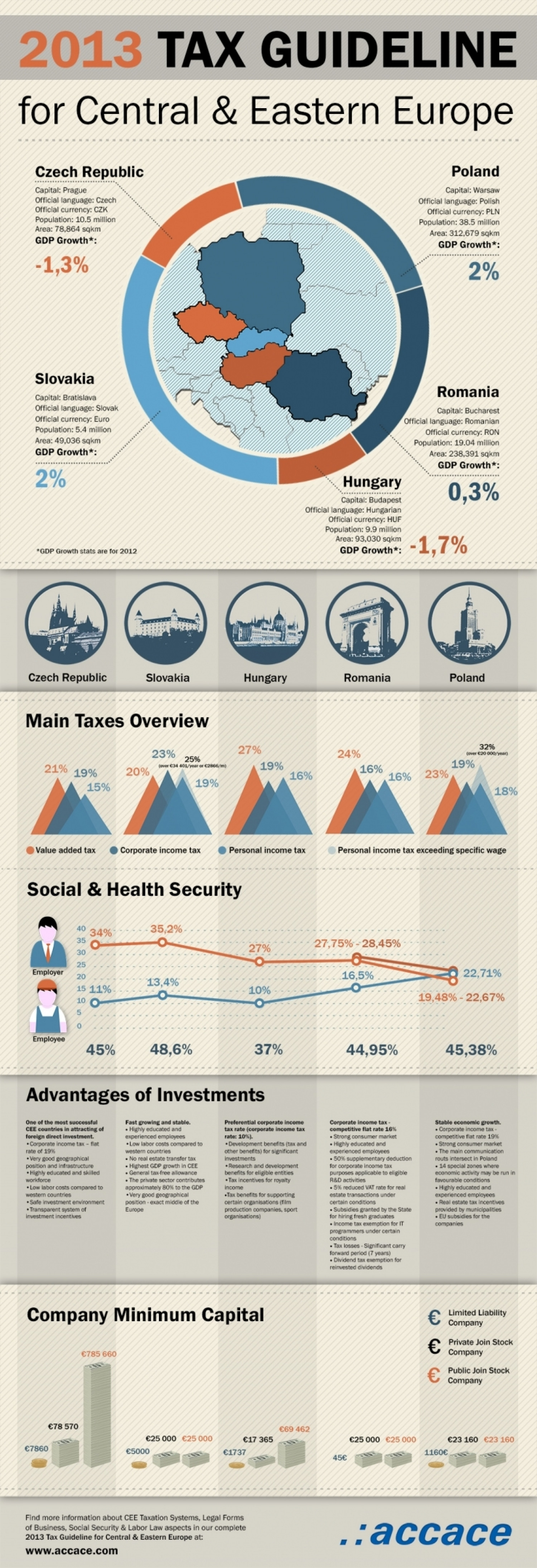 2013 Tax Guideline for Central & Eastern Europe Infographic