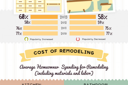 2013 Trends for Kitchens And Bathrooms Infographic