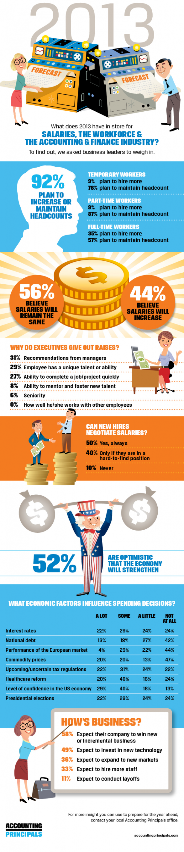 2013 Workforce and Salary Trends