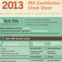 2013 IRA Contribution Limit Cheat Sheet Infographic
