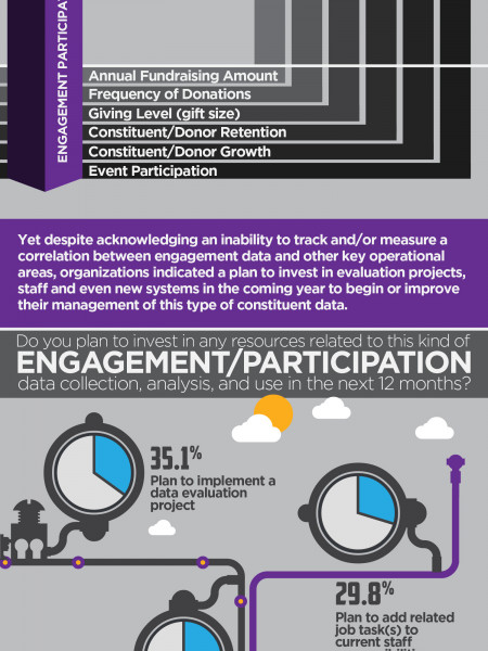 2013 Nonprofit Engagement Data Management Study Infographic