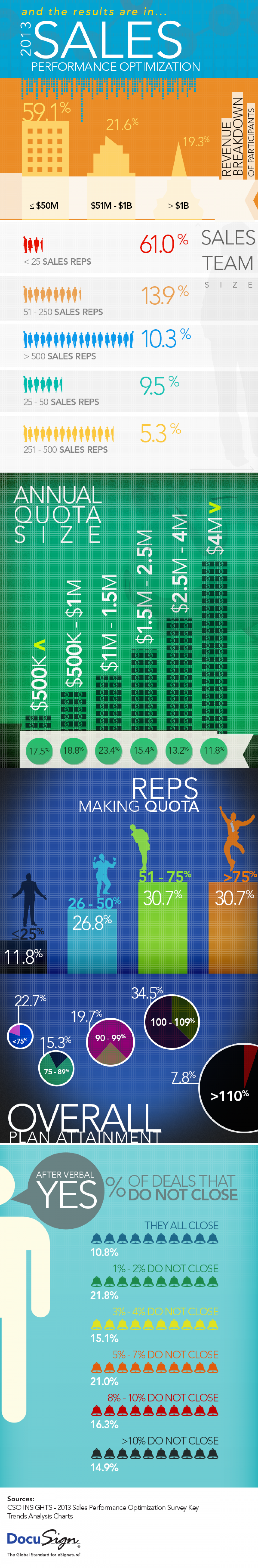 2013 Sales Performance Optimization Infographic
