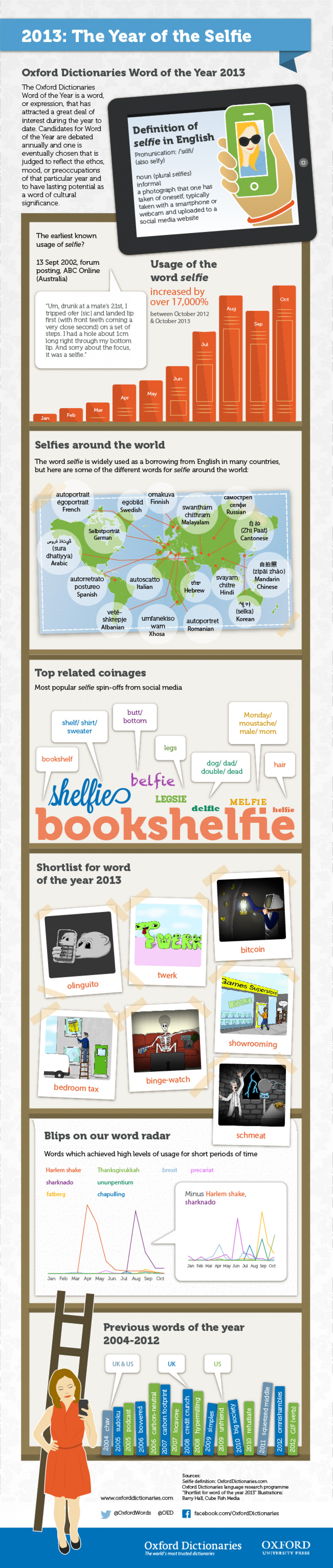 2013: The year of the Selfie! Infographic