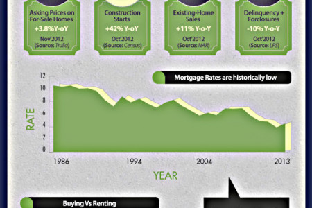 2013's Home Buying VS Renting Debate Infographic Infographic