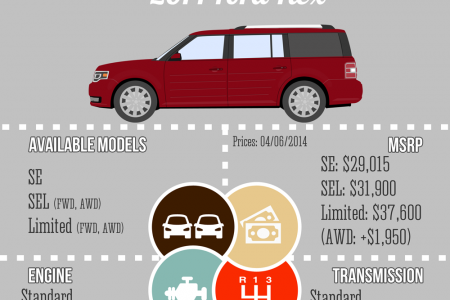 2014 Ford Flex Infographic