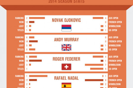 2014 French Open Predictions & Betting Tips Infographic