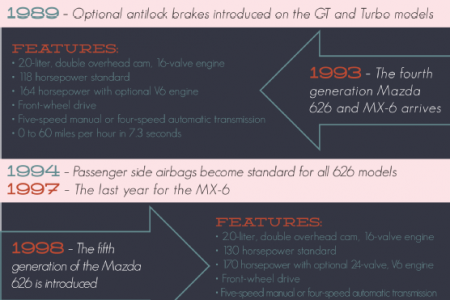 2014 Mazda: Looking Back, Looking Forward at the Evolution of the Mazda6 Infographic