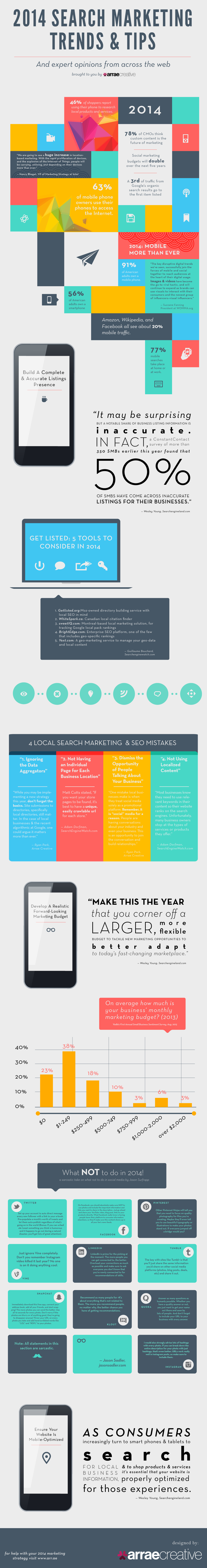 2014 Digital Marketing Trends And Tips [INFOGRAPHIC]