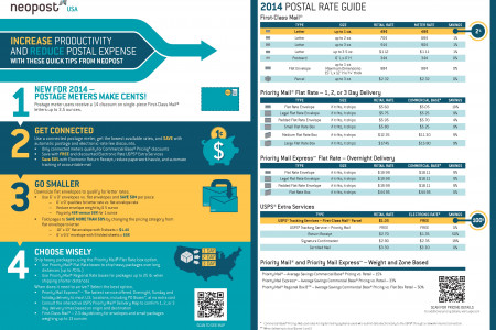 2014 Postal Rate Guide Infographic