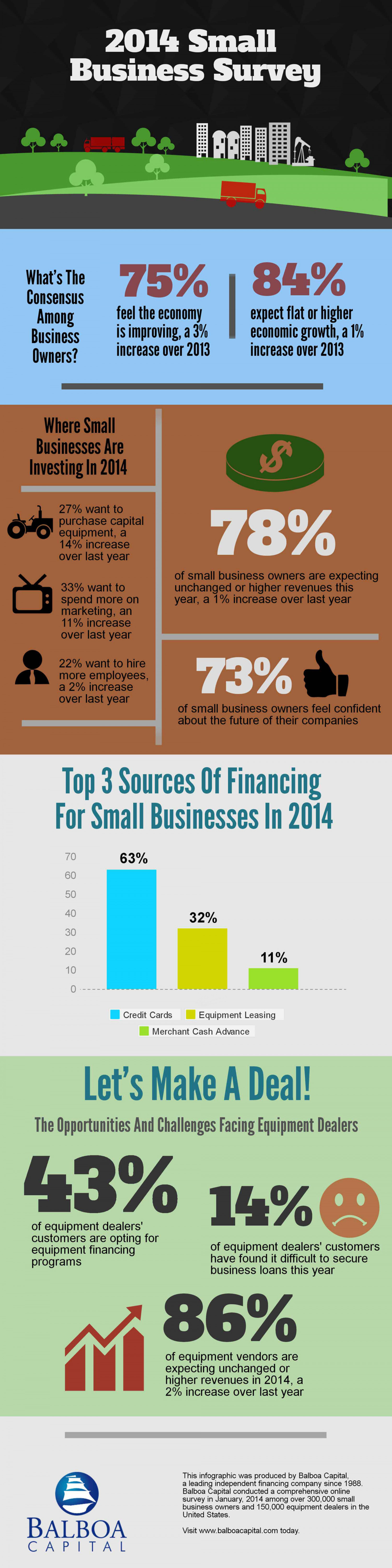 2014 Q1 Small Business Survey Infographic