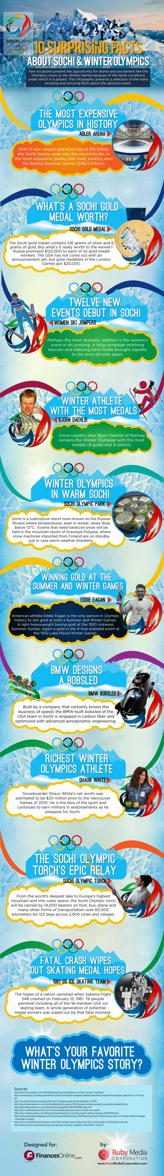 10 Surprising Facts About Sochi & Winter Olympics