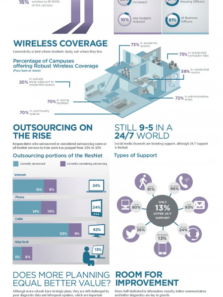 State of the Residential Network 2014 Infographic