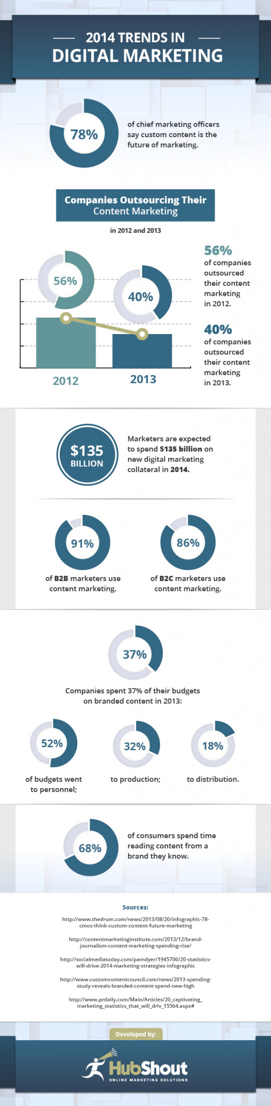 2014 Trends in Digital Marketing