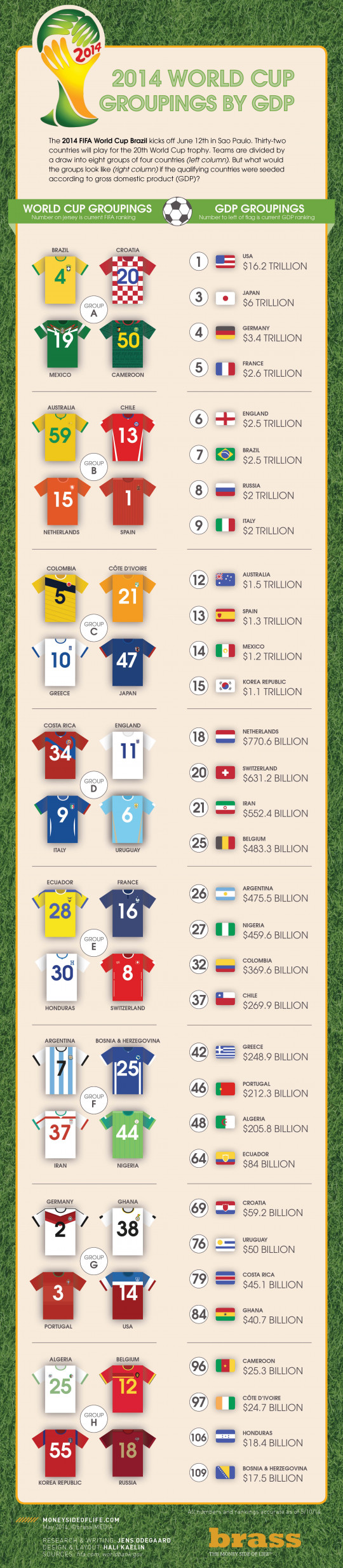 2014 World Cup Groupings by GDP