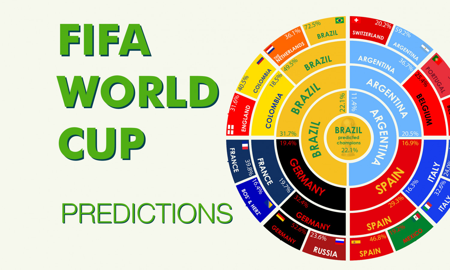 Fifa World Cup Predictions Infographic