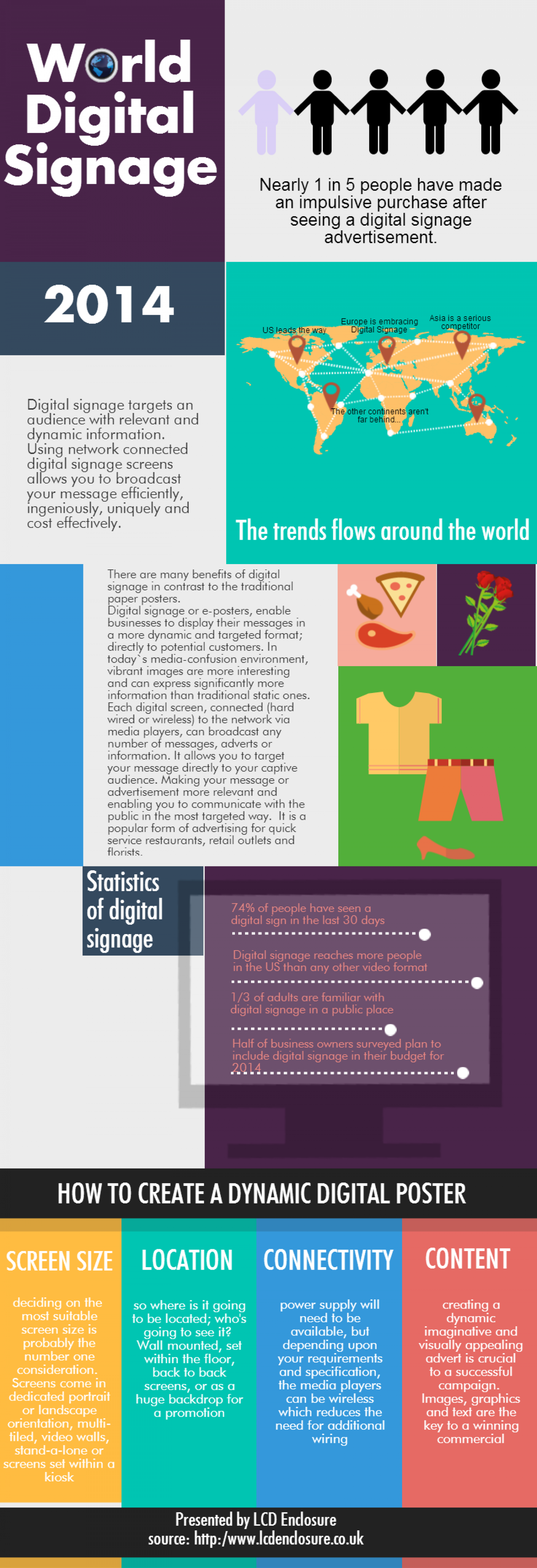 World Digital Signage Infographic