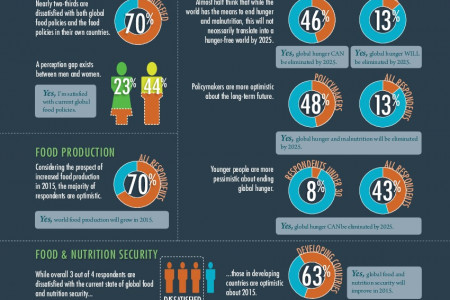 2014–2015 GLOBAL FOOD POLICY REPORT SURVEY Infographic