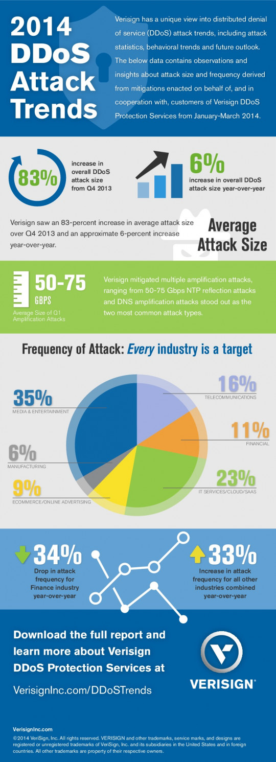 2014 DDoS Attack Trends