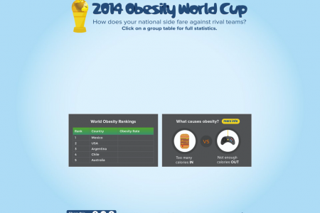 2014 Obesity World Cup Infographic