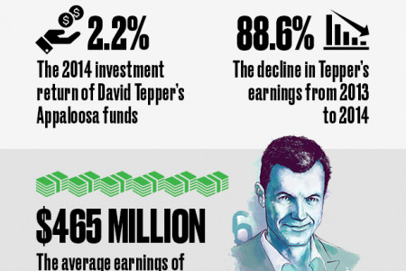 2015 Rich List: Behind the Numbers Infographic