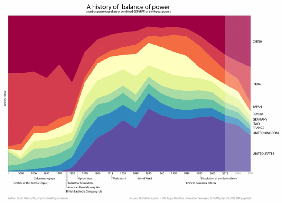 2,050 Years of Economic History in One Chart Infographic