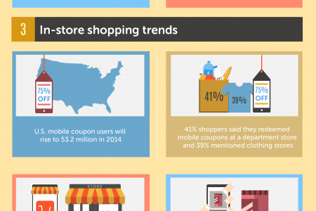 21 Mobile Commerce Statistics Every Consumer Brand Should Know Infographic