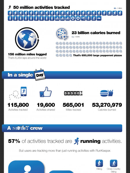 23 billion calories burned on RunKeeper Infographic