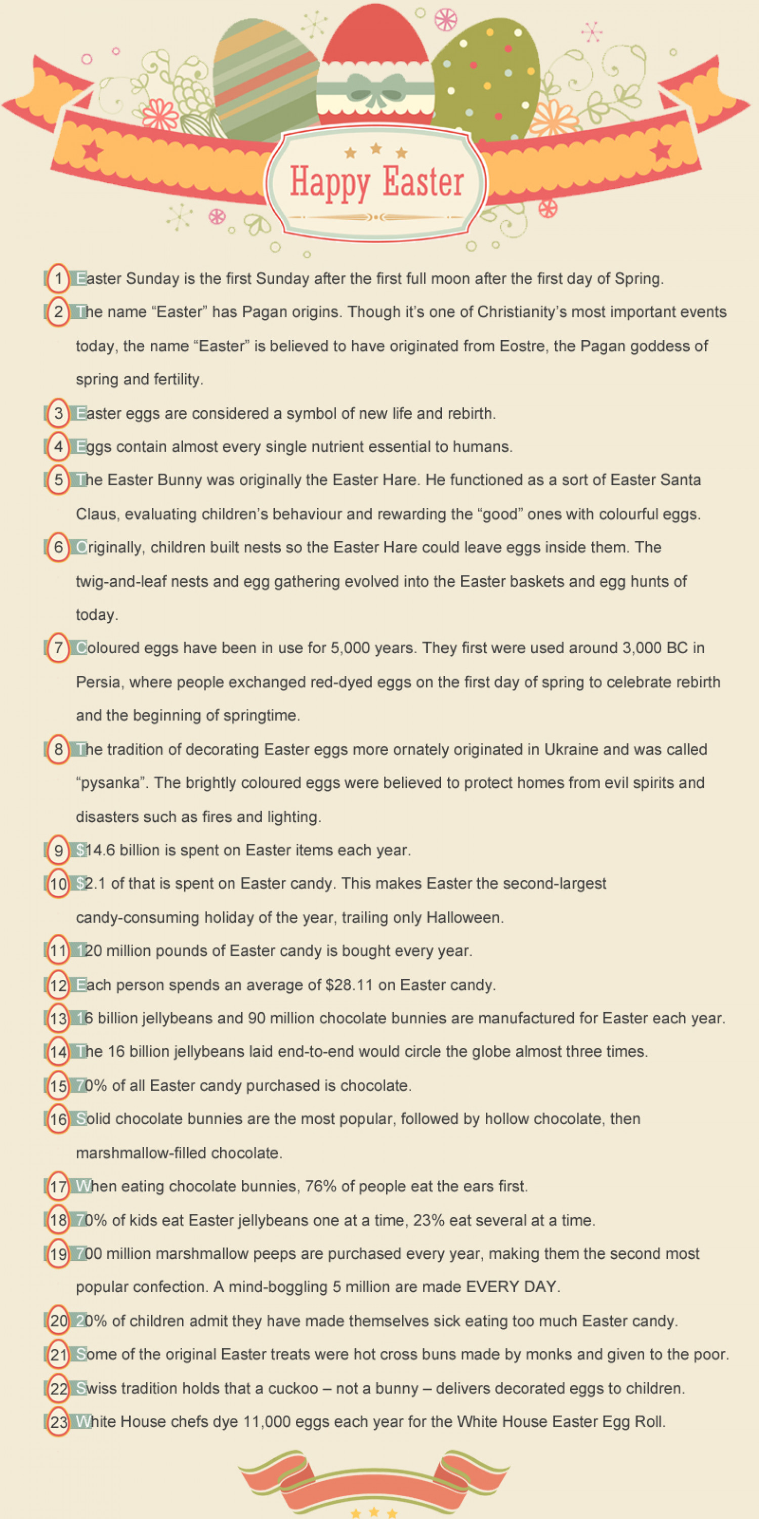 23 surprising fun facts for easter you might not know for Easter egg fun facts