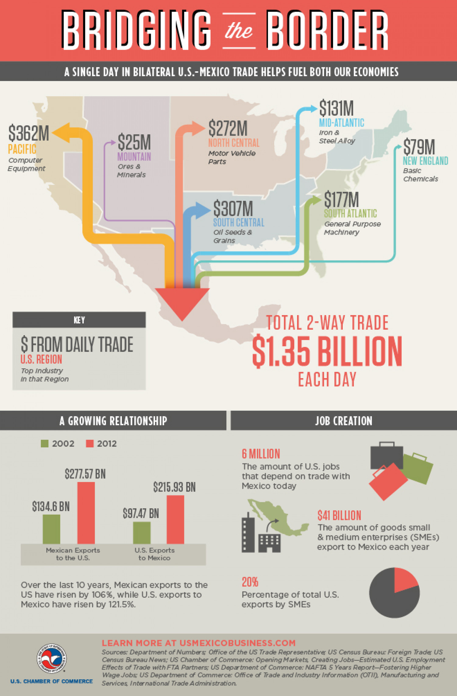 24 Hours of Bilateral U.S.-Mexico Trade Infographic