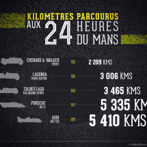 24 Hours of Le Mans Infographic