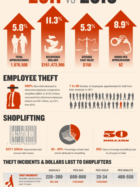 24 Major US Retailers Apprehend over 1 Million Shoplifters and Employee Thieves in 2011 Infographic