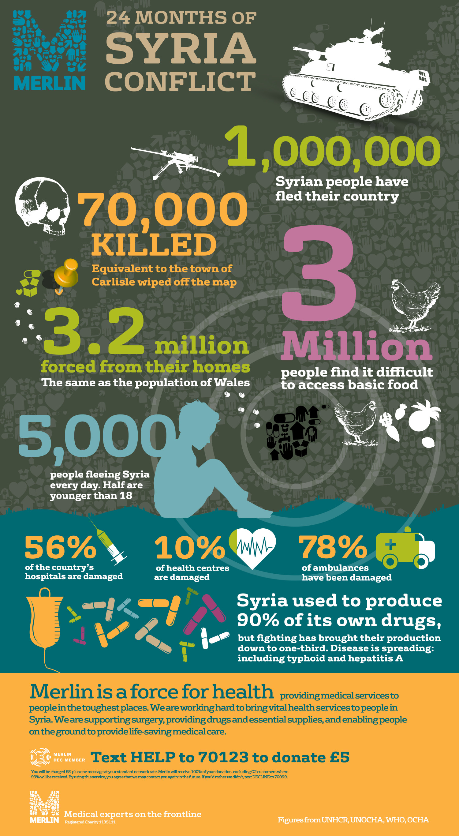 24 Months of Syria Conflict Infographic