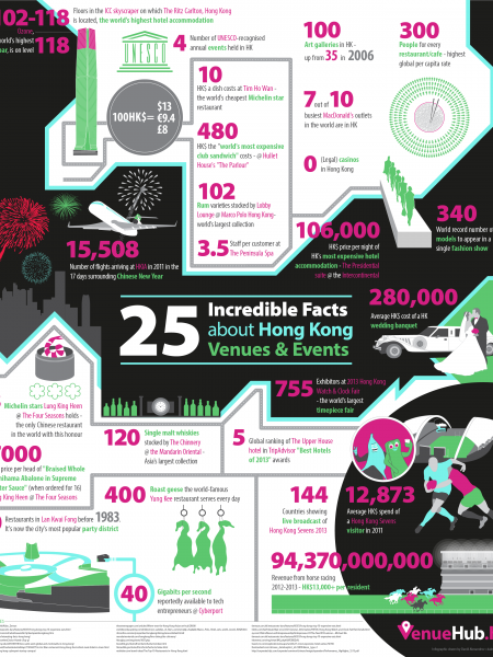 25 Incredible Facts about Hong  Kong Venues & Events Infographic