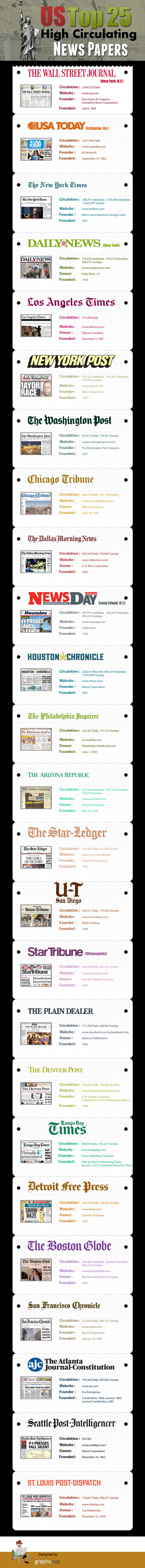 25 most circulating news papers in US